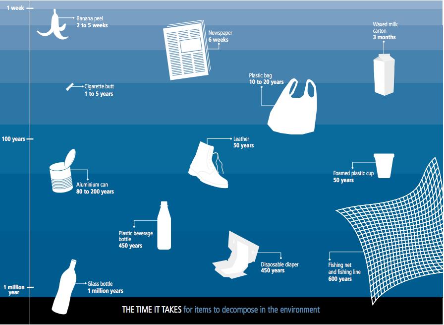 plastic degredation chart